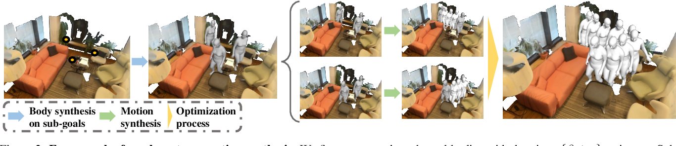 Figure 2 for Synthesizing Long-Term 3D Human Motion and Interaction in 3D Scenes