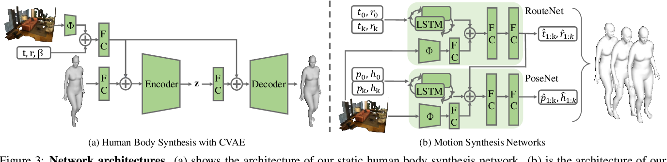 Figure 4 for Synthesizing Long-Term 3D Human Motion and Interaction in 3D Scenes
