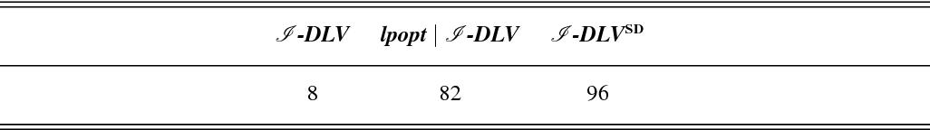 Figure 4 for Optimizing Answer Set Computation via Heuristic-Based Decomposition