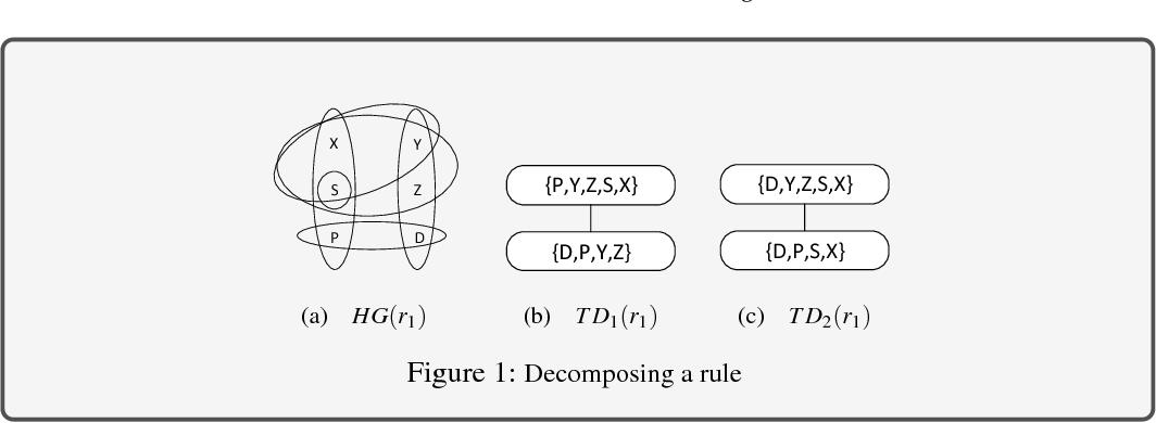 Figure 1 for Optimizing Answer Set Computation via Heuristic-Based Decomposition