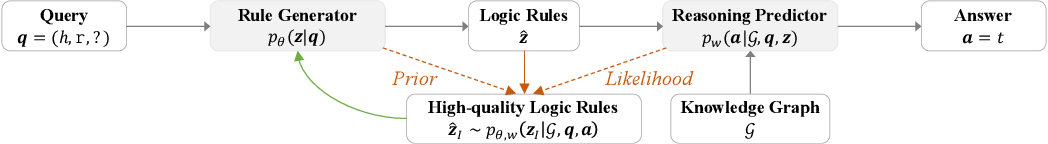 Figure 1 for RNNLogic: Learning Logic Rules for Reasoning on Knowledge Graphs