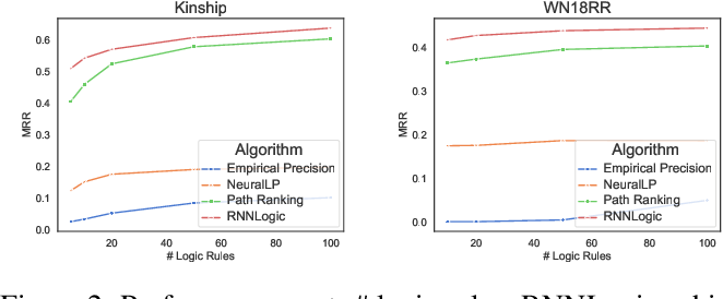 Figure 4 for RNNLogic: Learning Logic Rules for Reasoning on Knowledge Graphs