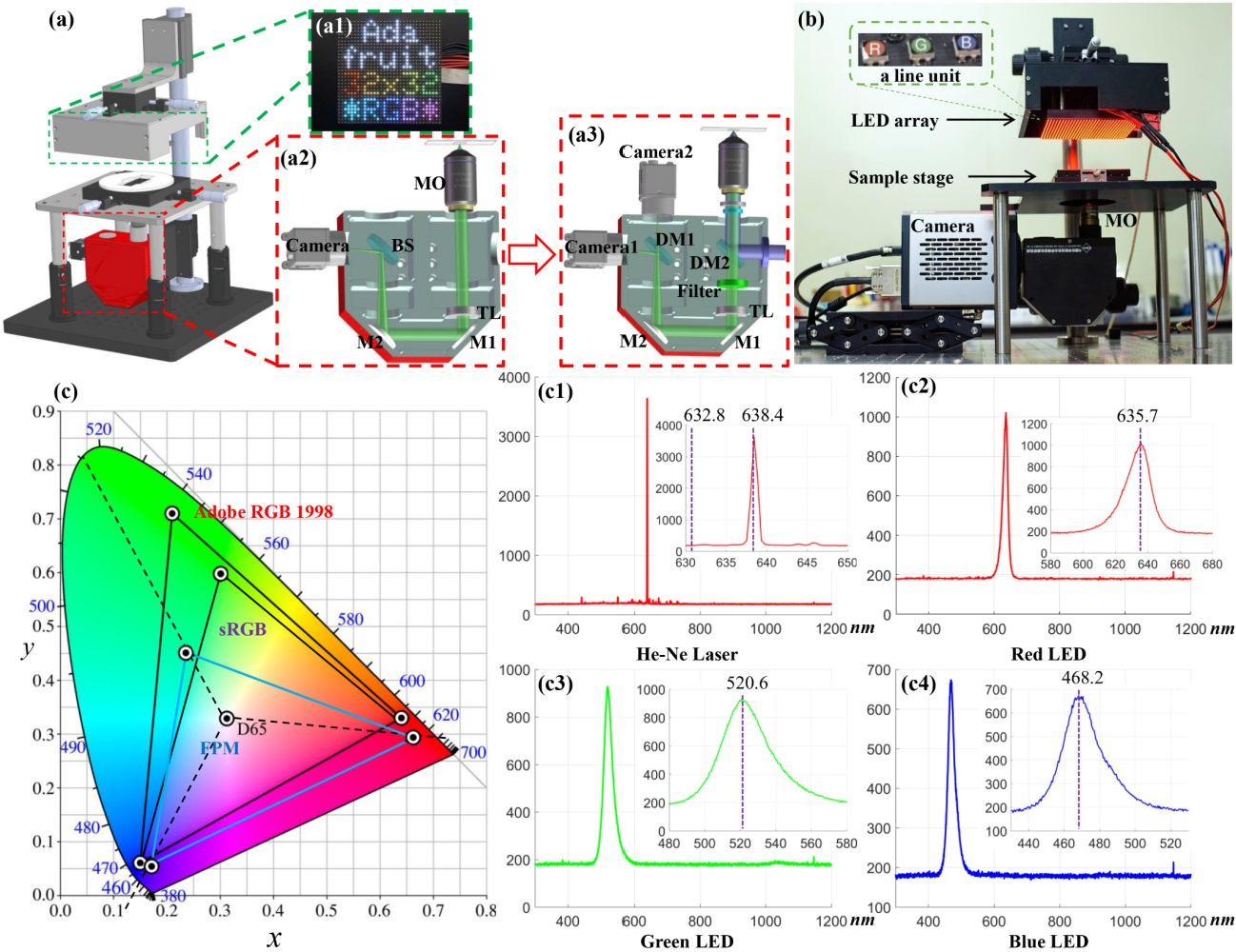 Figure 4 for High-throughput fast full-color digital pathology based on Fourier ptychographic microscopy via color transfer