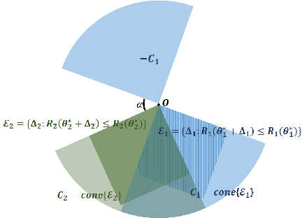 Figure 1 for High Dimensional Structured Superposition Models