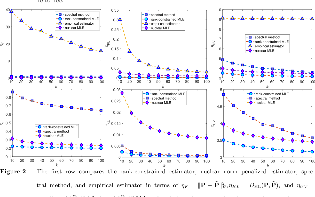 Figure 2 for Learning Markov models via low-rank optimization
