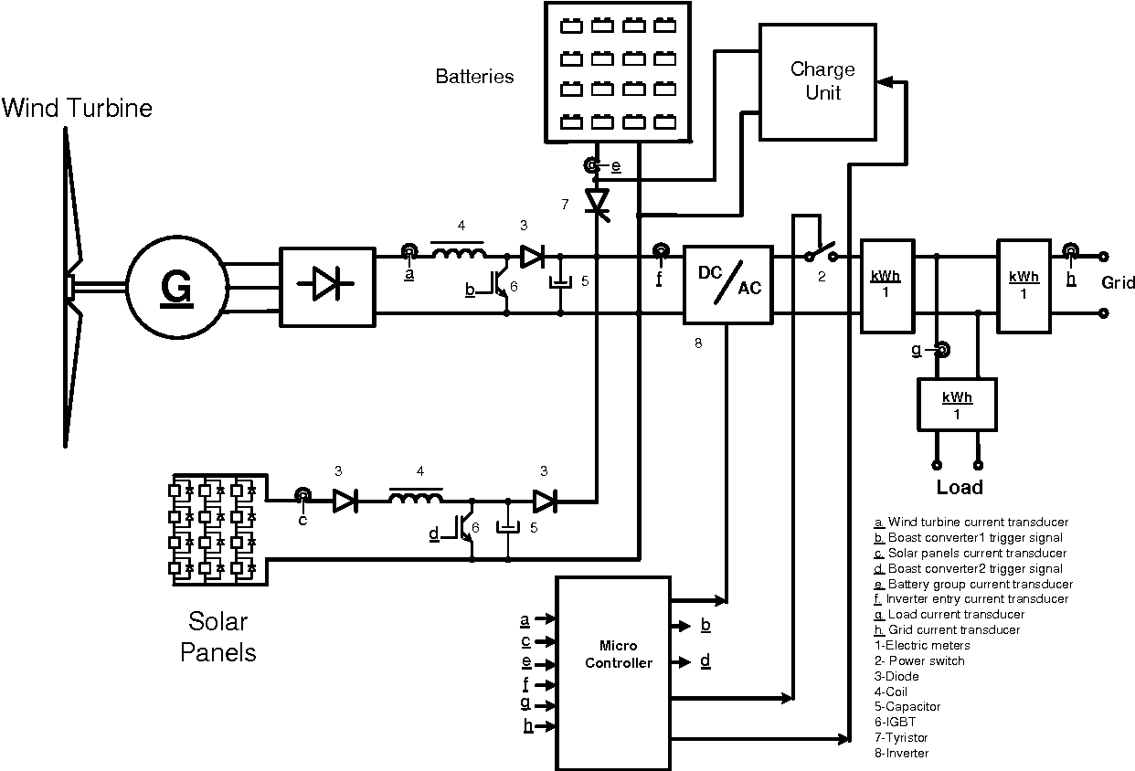Design Of A Hybrid Energy Power System Using Solar And Wind Circuit Also Inverter Diagram On Igbt Semantic Scholar