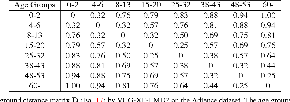 Figure 3 for Squared Earth Mover's Distance-based Loss for Training Deep Neural Networks