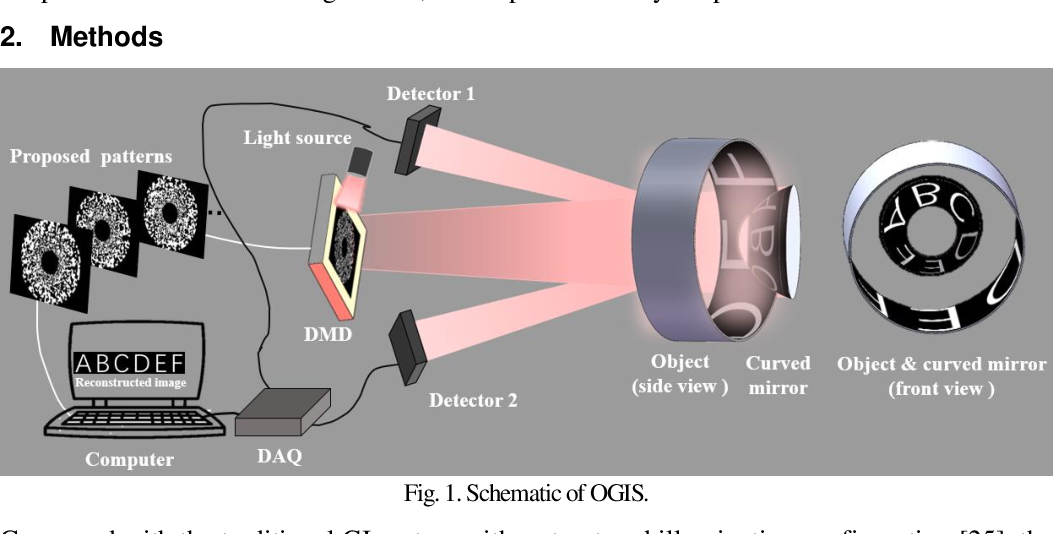 Figure 1 for Omnidirectional ghost imaging system and unwrapping-free panoramic ghost imaging