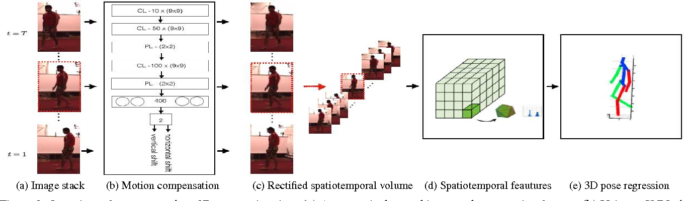 Figure 3 for Direct Prediction of 3D Body Poses from Motion Compensated Sequences