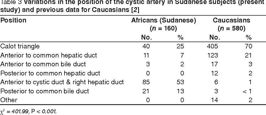 Prevalence of variations of the cystic artery in the Sudanese ...