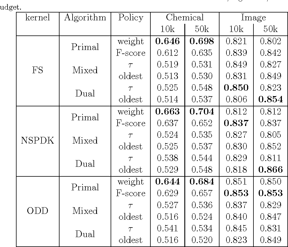 Figure 2 for An Empirical Study on Budget-Aware Online Kernel Algorithms for Streams of Graphs
