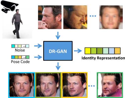 Figure 1 for Representation Learning by Rotating Your Faces