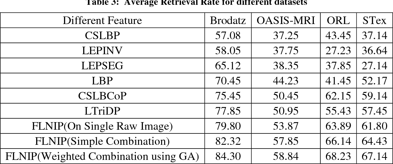 Figure 4 for Fractional Local Neighborhood Intensity Pattern for Image Retrieval using Genetic Algorithm