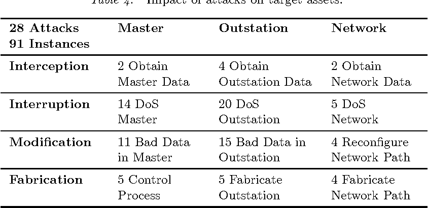 Table 4 from A Taxonomy of Attacks on the DNP3 Protocol