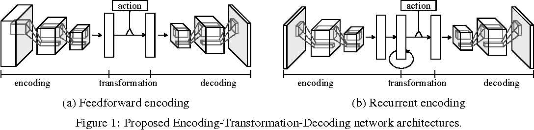 Figure 1 for Action-Conditional Video Prediction using Deep Networks in Atari Games