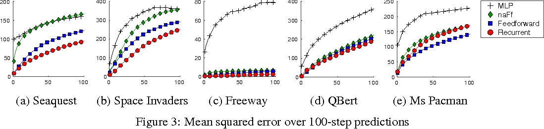 Figure 3 for Action-Conditional Video Prediction using Deep Networks in Atari Games