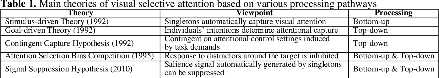 Figure 2 for What can computational models learn from human selective attention? A review from an audiovisual crossmodal perspective