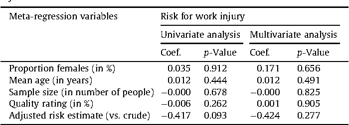 Table 3 Results of meta-regression analysis examining potential effects of different factors on the natural logarithm of the odds ratio between sleep problems and work injuries.