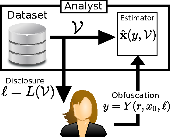 Figure 2 for Privacy Tradeoffs in Predictive Analytics