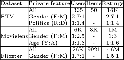 Figure 3 for Privacy Tradeoffs in Predictive Analytics