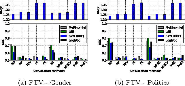Figure 4 for Privacy Tradeoffs in Predictive Analytics