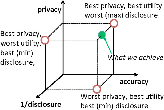 Figure 1 for Privacy Tradeoffs in Predictive Analytics