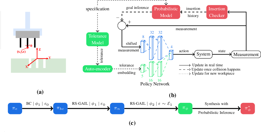 Figure 1 for Tolerance-Guided Policy Learning for Adaptable and Transferrable Delicate Industrial Insertion