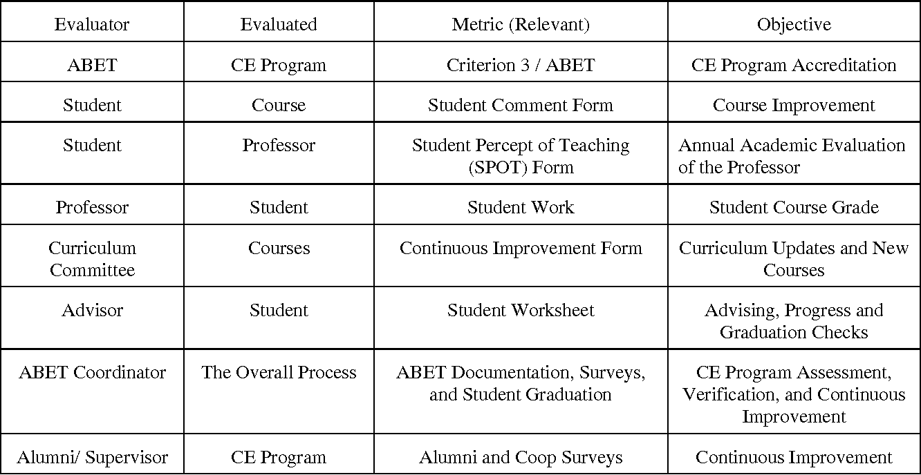 PDF] KISMET: An Open Source Process for Faculty