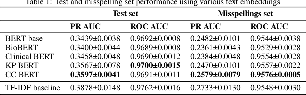 Figure 1 for Evaluating robustness of language models for chief complaint extraction from patient-generated text