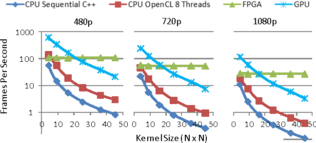 Figure 7 from A performance and energy comparison of FPGAs, GPUs