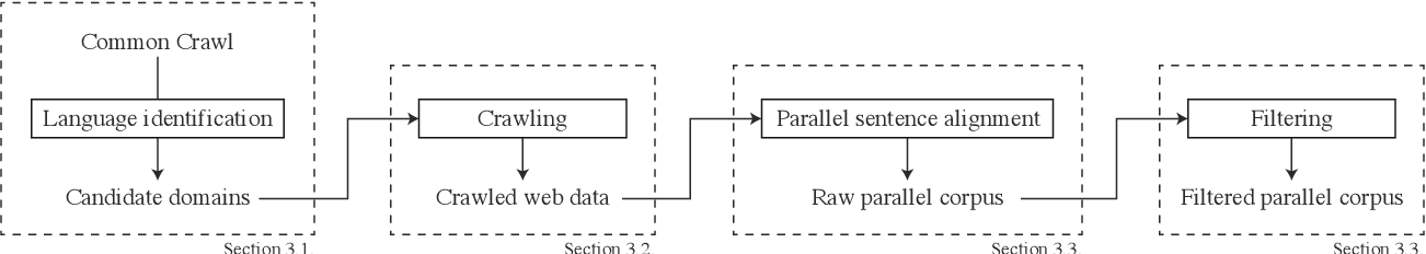 Figure 2 for JParaCrawl: A Large Scale Web-Based English-Japanese Parallel Corpus