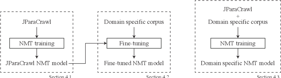 Figure 3 for JParaCrawl: A Large Scale Web-Based English-Japanese Parallel Corpus