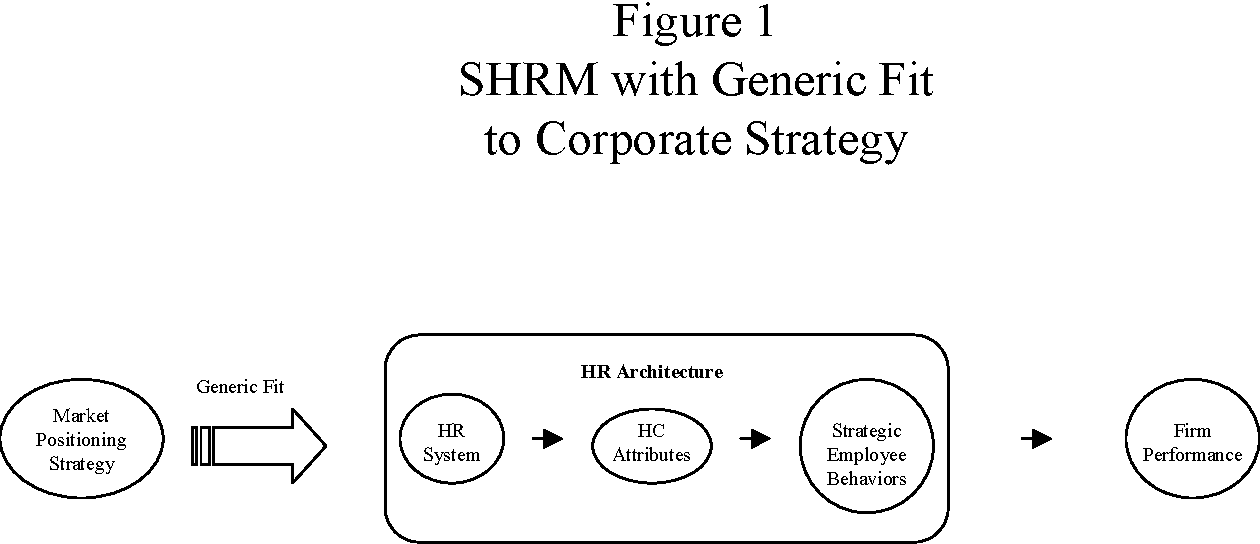 Figure 1 SHRM with Generic Fit to Corporate Strategy