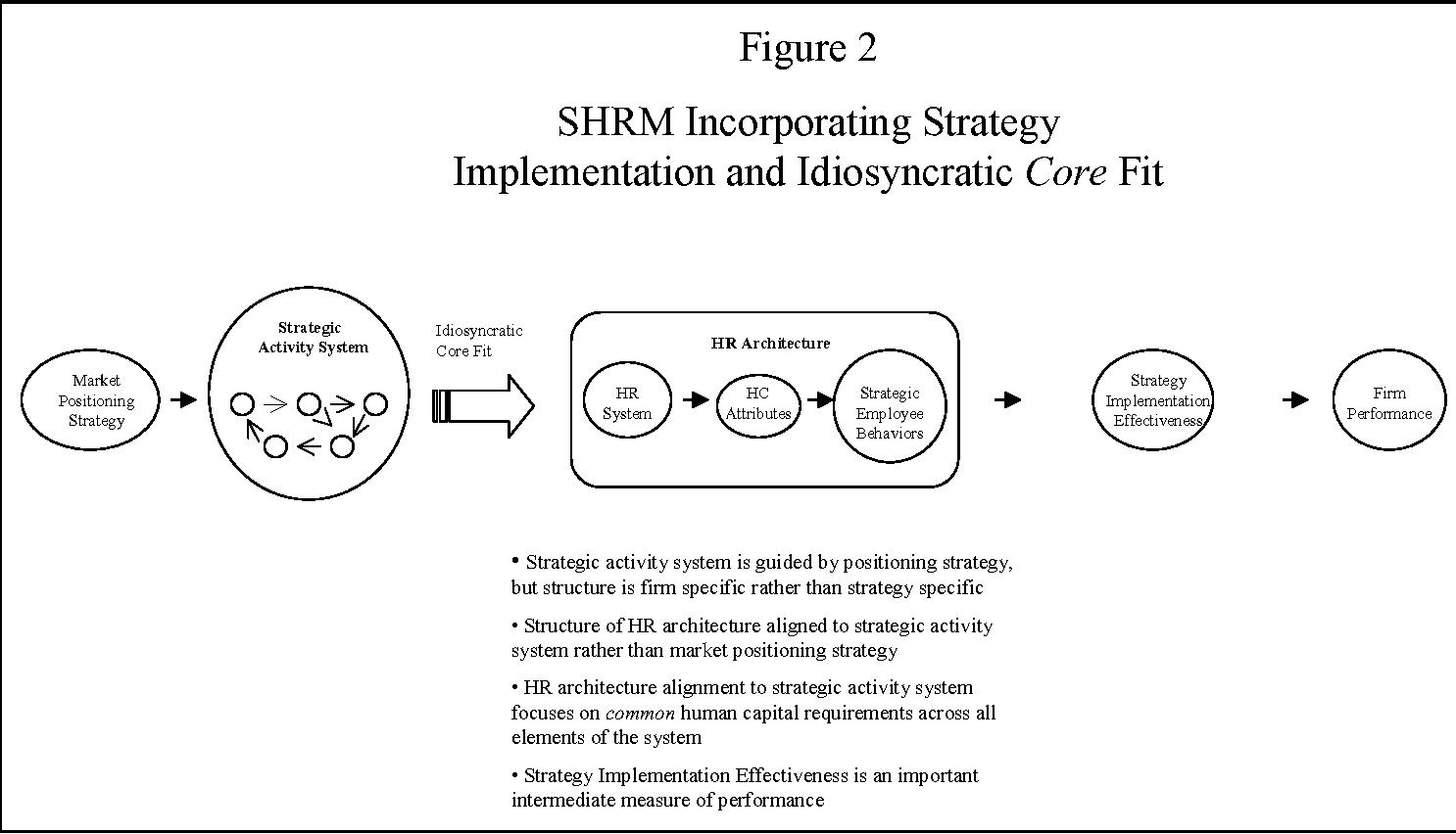 Figure 2 SHRM Incorporating Strategy