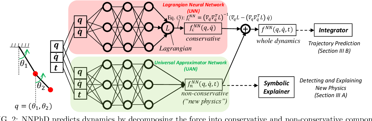 Figure 2 for Machine-Learning Non-Conservative Dynamics for New-Physics Detection