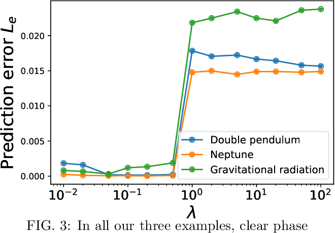Figure 3 for Machine-Learning Non-Conservative Dynamics for New-Physics Detection