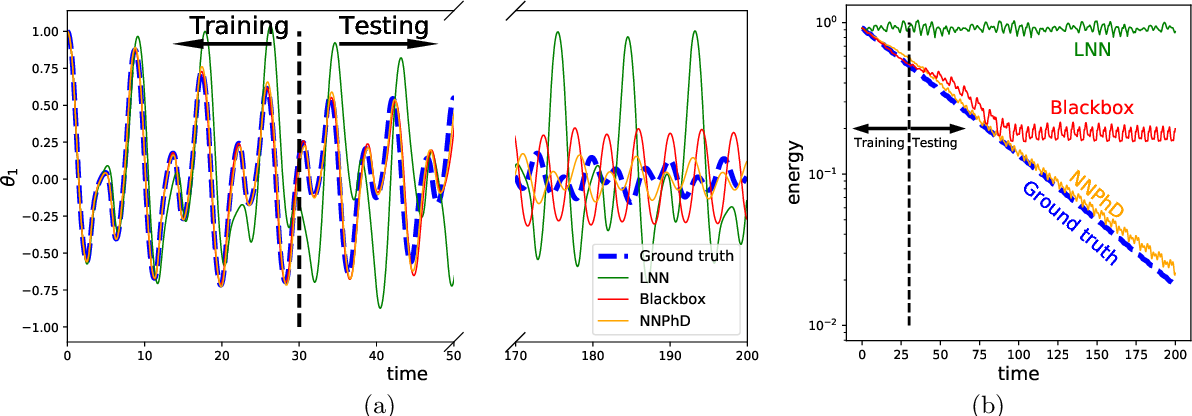 Figure 4 for Machine-Learning Non-Conservative Dynamics for New-Physics Detection