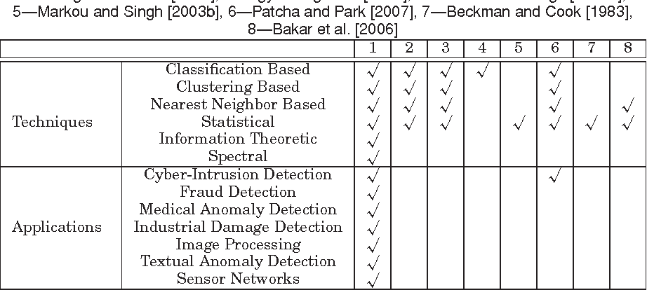Anomaly detection: A survey - Semantic Scholar