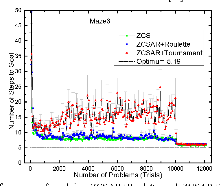 Figure 2 for Tournament selection in zeroth-level classifier systems based on average reward reinforcement learning