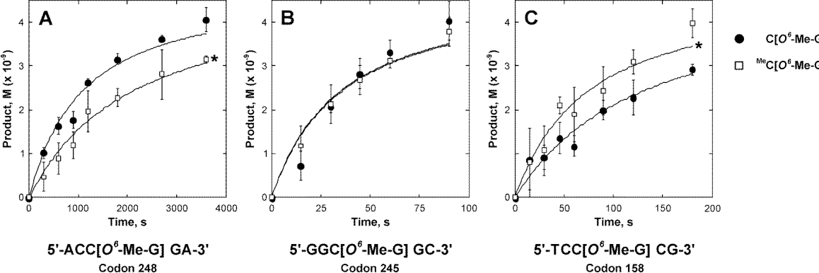 Figure 3.4 Effects of cytosine methylation on the kinetics of AGT-mediated repair of O6-Me-G adducts within single stranded p53 codon 248 (A), p53 codon 245 (B), and p53 codon 158 (C). Synthetic DNA oligomers containing O6-Me-G in the context of unmethylated or methylated CG dinucleotides (5.56 nM, final concentration) were incubated with human recombinant AGT protein (4.44 nM, final concentration) and the reactions were terminated at specified time points. The samples were acid-hydrolyzed to release O6-Me-G, which was quantified by isotope dilution HPLC-ESI-MS/MS. The solid lines represent the best fit to a second-order rate equation (equation 2). *Statistically significant difference as compared to unmethylated CG dinucleotide (p < 0.0004).
