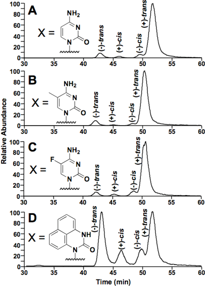 Figure 5.9 HPLC separation of N2-BPDE-dG diastereomers formed at the 15N3, 13C1labeled guanine when base paired with cytosine (A) or cytosine analogs (MeC, B; F-C, C; dNAP, D) following treatment with (±)-anti-BPDE.