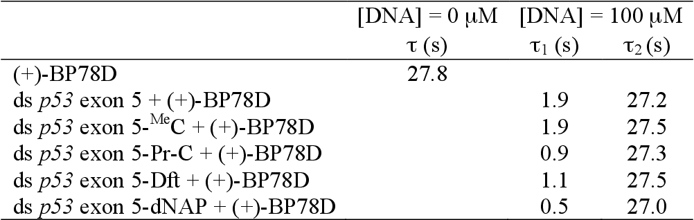 Table 5.6 Fluorescence lifetimes of (+)-BP78D in the absence or presence of DNA containing cytosine analogs.