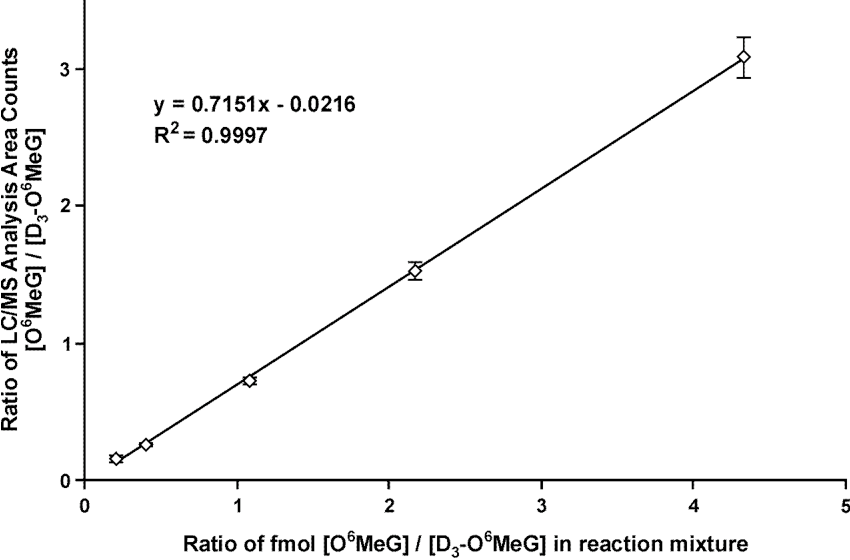 Figure 2.4 HPLC-ESI+-MS/MS method validation for O6-Me-G using isotope dilution with O6-CD3-G. Known amounts of synthetic DNA duplex containing a single O6-MeG residue (5'-GTA GTT GGA GCT GGT GGC [O6-Me-G] TA GGC AAG AGT-3') (0.050 to 1 pmol) were mixed with 1 pmol of the corresponding unmethylated duplex and 250 fmol of denatured AGT protein, followed by mild acid hydrolysis, addition of O6-CD3-G internal standard, and HPLC-ESI+-MS/MS analysis. O6-Me-G was quantitated from the HPLC-ESI+-MS/MS peak areas of O6-Me-G and O6-CD3-G.
