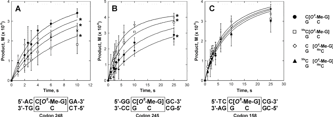 Figure 3.3 Effects of cytosine methylation on the kinetics of AGT-mediated repair of O6-Me-G adducts within double stranded p53 codon 248 (A), p53 codon 245 (B), and p53 codon 158 (C). Synthetic DNA duplexes containing O6-Me-G in the context of unmethylated, hemimethylated, or fully methylated CG dinucleotides (5.65 nM, final concentration) were incubated with human recombinant AGT protein (4.37 nM, final concentration) and the reactions were terminated at specified time points using a Rapid Quench instrument. The samples were acid-hydrolyzed to release O6-Me-G, which was quantified by isotope dilution HPLC-ESI-MS/MS. The solid lines represent the best fit to a second-order rate equation (equation 2). *Statistically significant difference as compared to unmethylated CG dinucleotide (p < 0.036).