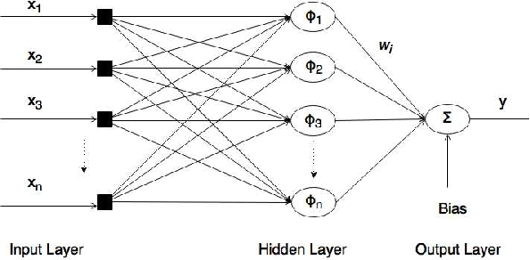 Figure 1 for A Novel Adaptive Kernel for the RBF Neural Networks
