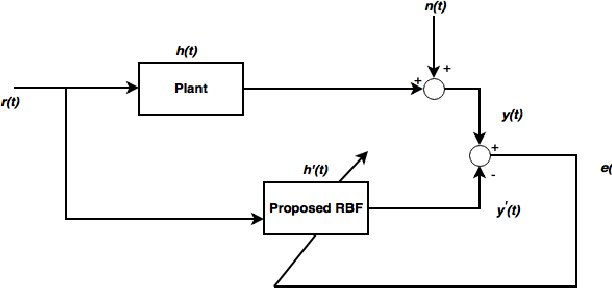 Figure 4 for A Novel Adaptive Kernel for the RBF Neural Networks