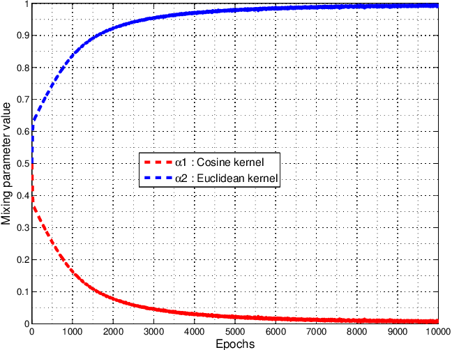 Figure 3 for A Novel Adaptive Kernel for the RBF Neural Networks