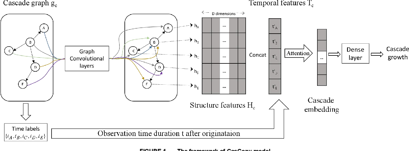 Figure 1 for CasGCN: Predicting future cascade growth based on information diffusion graph