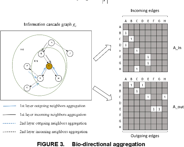 Figure 3 for CasGCN: Predicting future cascade growth based on information diffusion graph