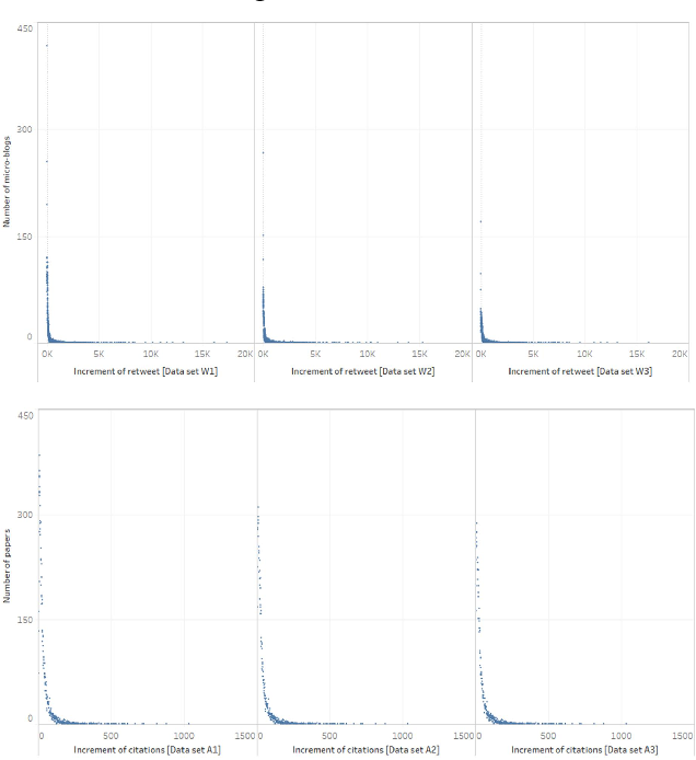 Figure 4 for CasGCN: Predicting future cascade growth based on information diffusion graph